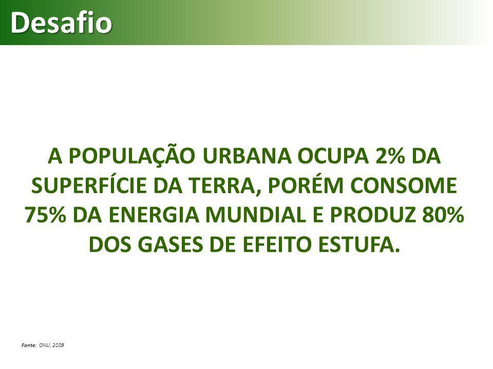 Desafio A POPULAÇÃO URBANA OCUPA 2% DA SUPERFÍCIE DA TERRA, PORÉM CONSOME 75% DA ENERGIA MUNDIAL E PRODUZ 80% DOS GASES DE EFEITO ESTUFA.