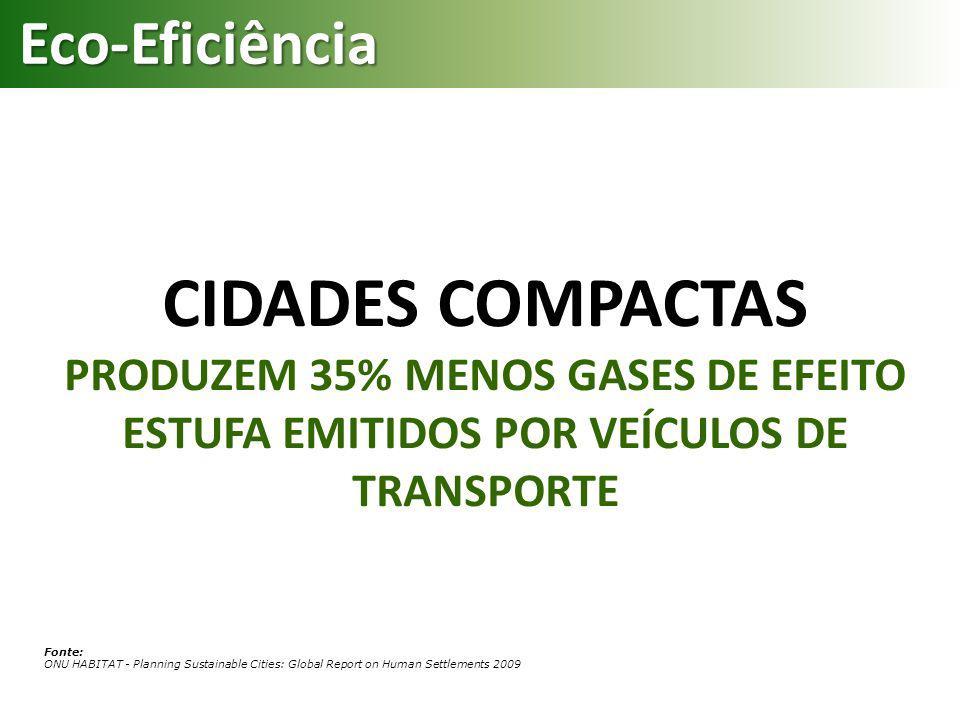 Eco-Eficiência CIDADES COMPACTAS PRODUZEM 35% MENOS GASES DE EFEITO ESTUFA EMITIDOS POR VEÍCULOS DE TRANSPORTE.