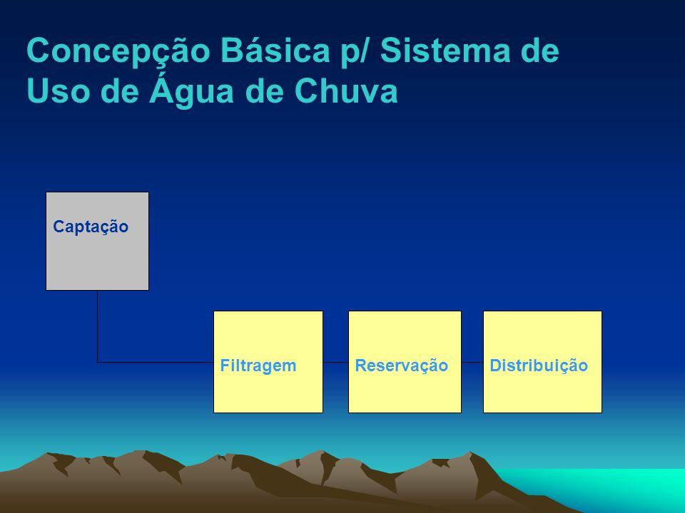 Concepção Básica p/ Sistema de Uso de Água de Chuva