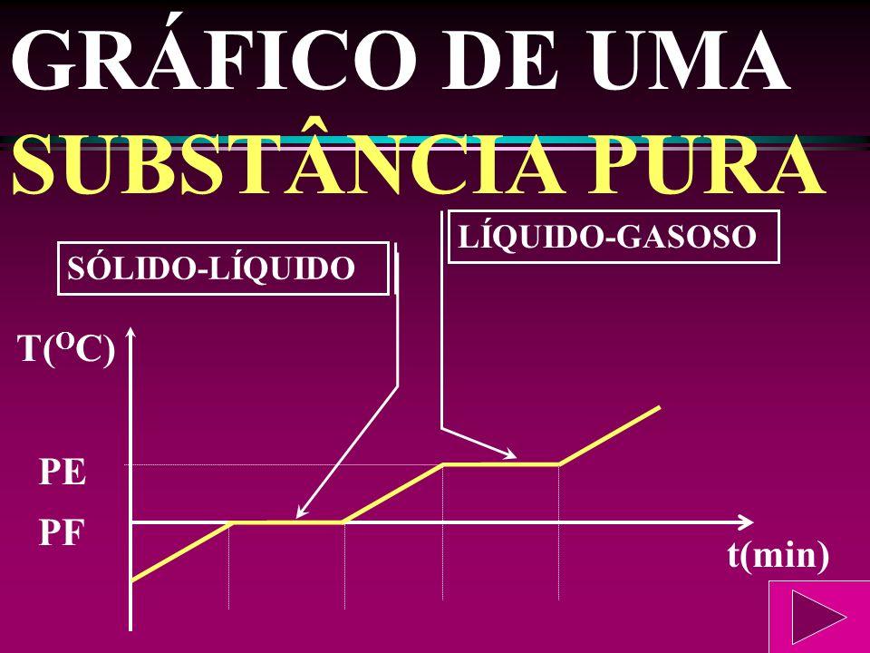 GRÁFICO DE UMA SUBSTÂNCIA PURA