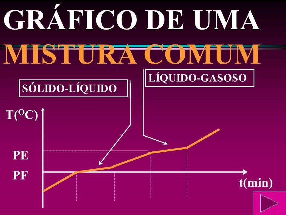 GRÁFICO DE UMA MISTURA COMUM