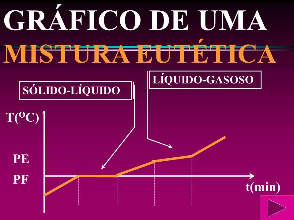 GRÁFICO DE UMA MISTURA EUTÉTICA