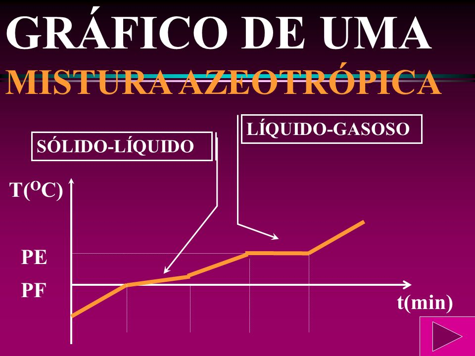 GRÁFICO DE UMA MISTURA AZEOTRÓPICA