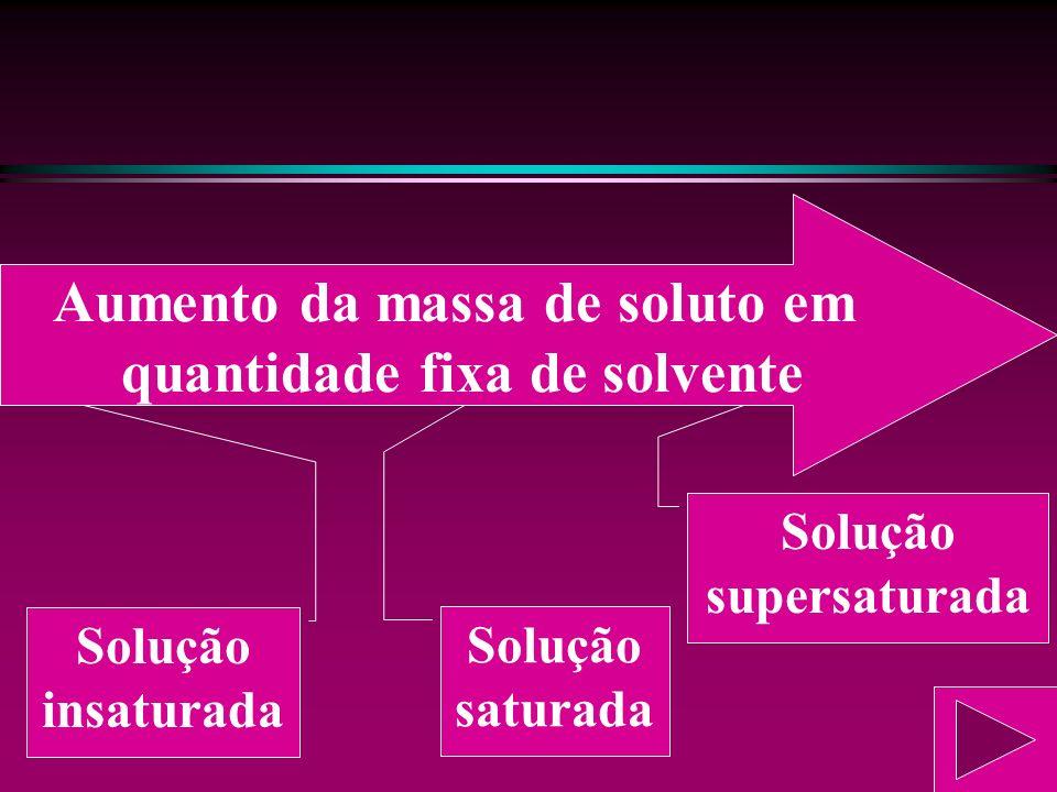 Aumento da massa de soluto em quantidade fixa de solvente