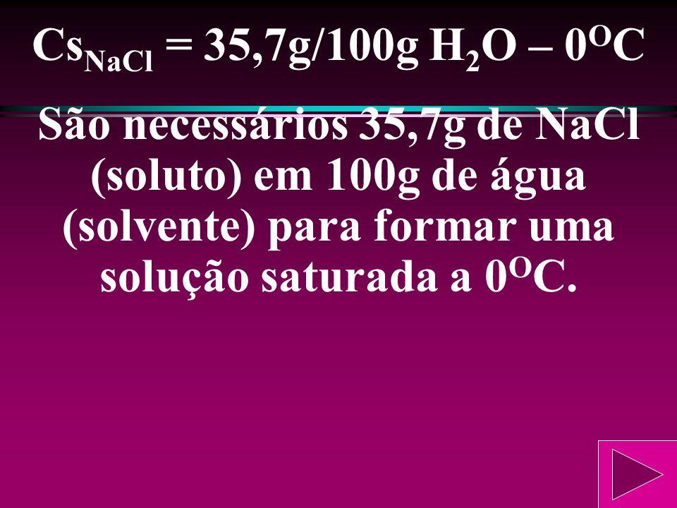 CsNaCl = 35,7g/100g H2O – 0OC São necessários 35,7g de NaCl (soluto) em 100g de água (solvente) para formar uma solução saturada a 0OC.