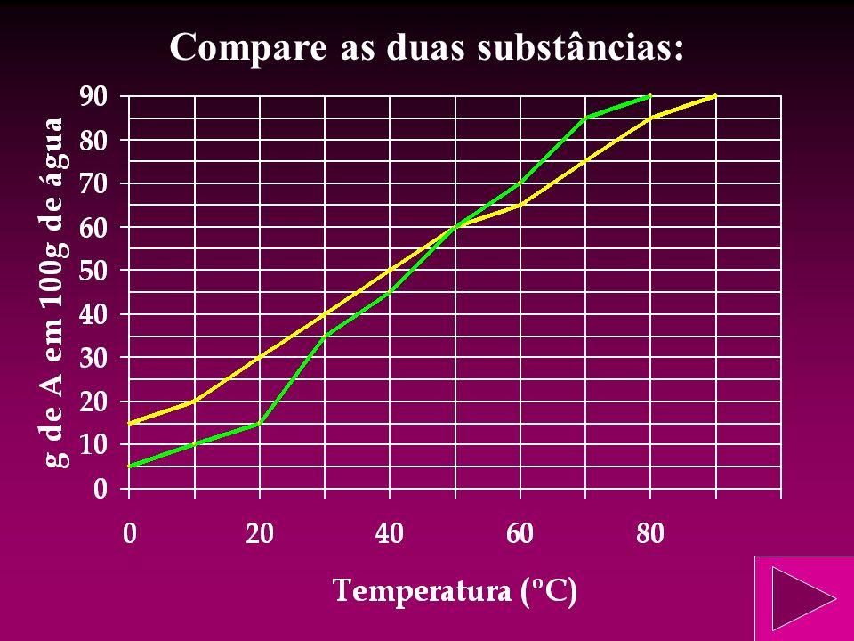 Compare as duas substâncias: