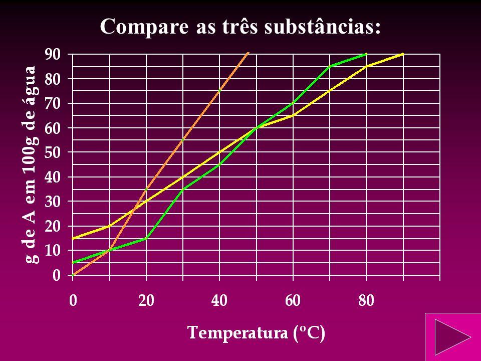Compare as três substâncias: