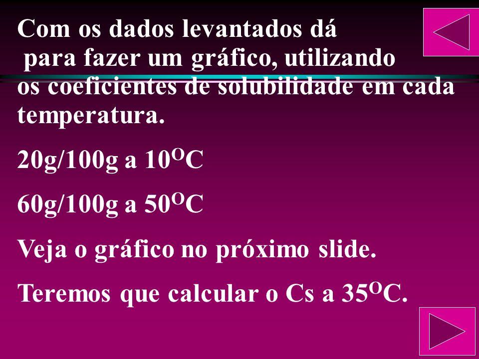 Com os dados levantados dá para fazer um gráfico, utilizando os coeficientes de solubilidade em cada temperatura.