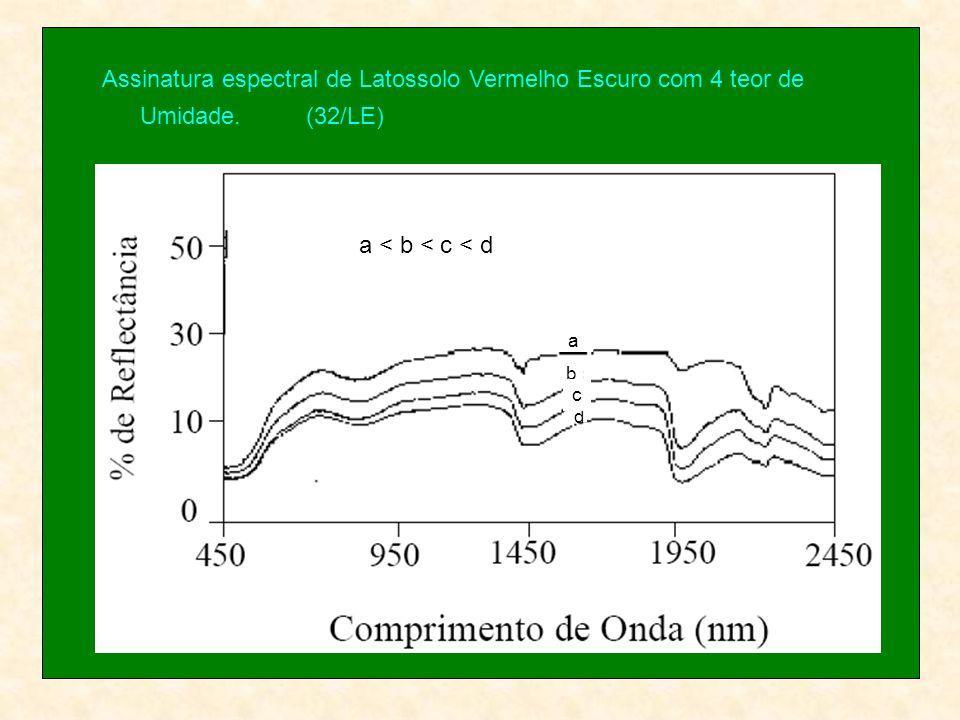 Assinatura espectral de Latossolo Vermelho Escuro com 4 teor de