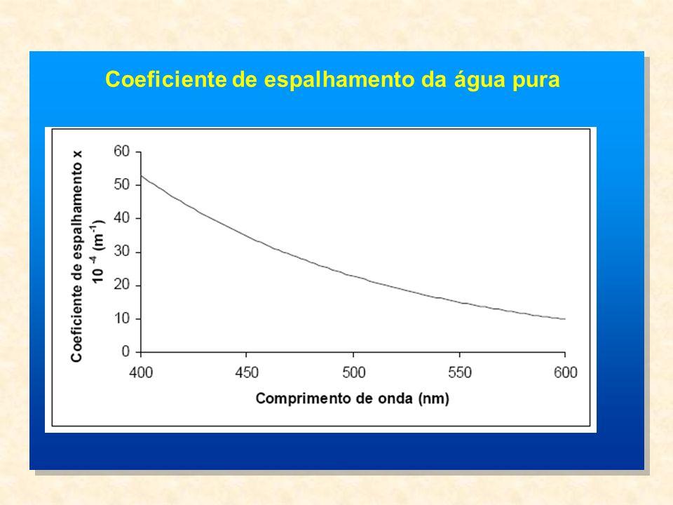 Coeficiente de espalhamento da água pura