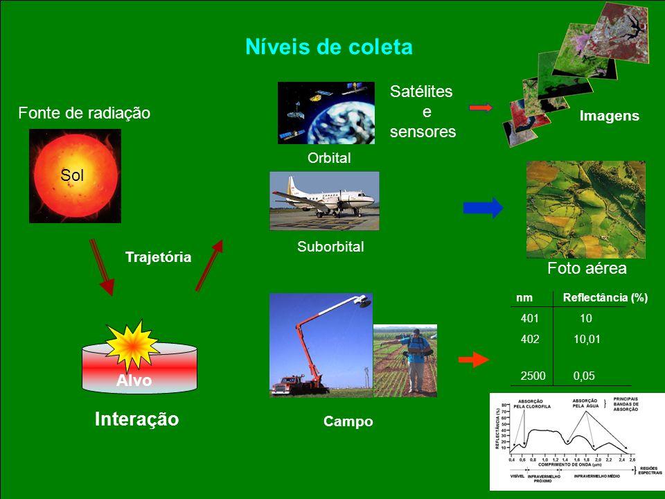 Níveis de coleta Interação Satélites e Fonte de radiação sensores Sol