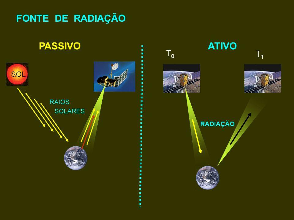 FONTE DE RADIAÇÃO PASSIVO ATIVO T0 T1 SOL RAIOS SOLARES RADIAÇÃO
