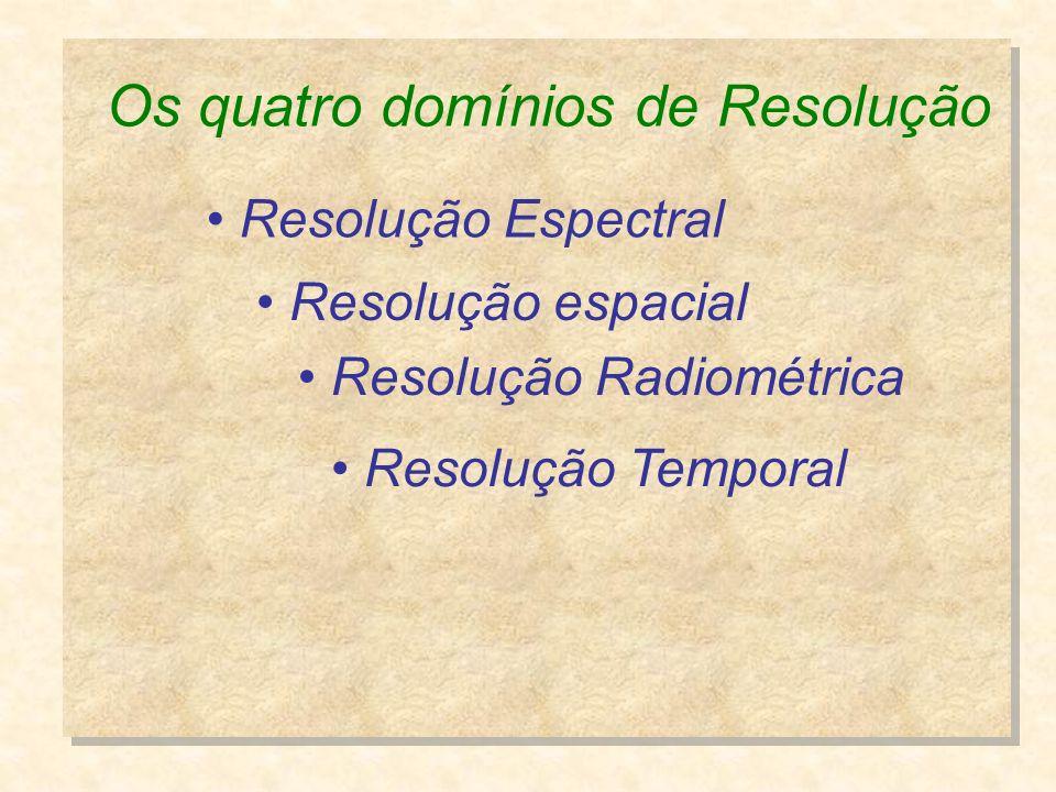 Os quatro domínios de Resolução