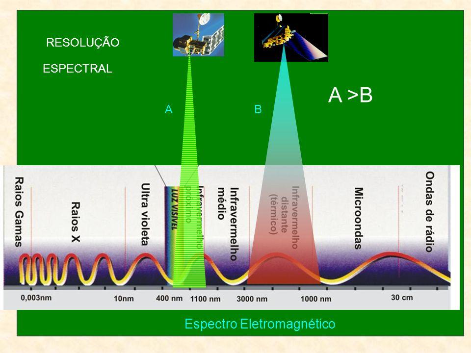 RESOLUÇÃO ESPECTRAL A >B A B Espectro Eletromagnético