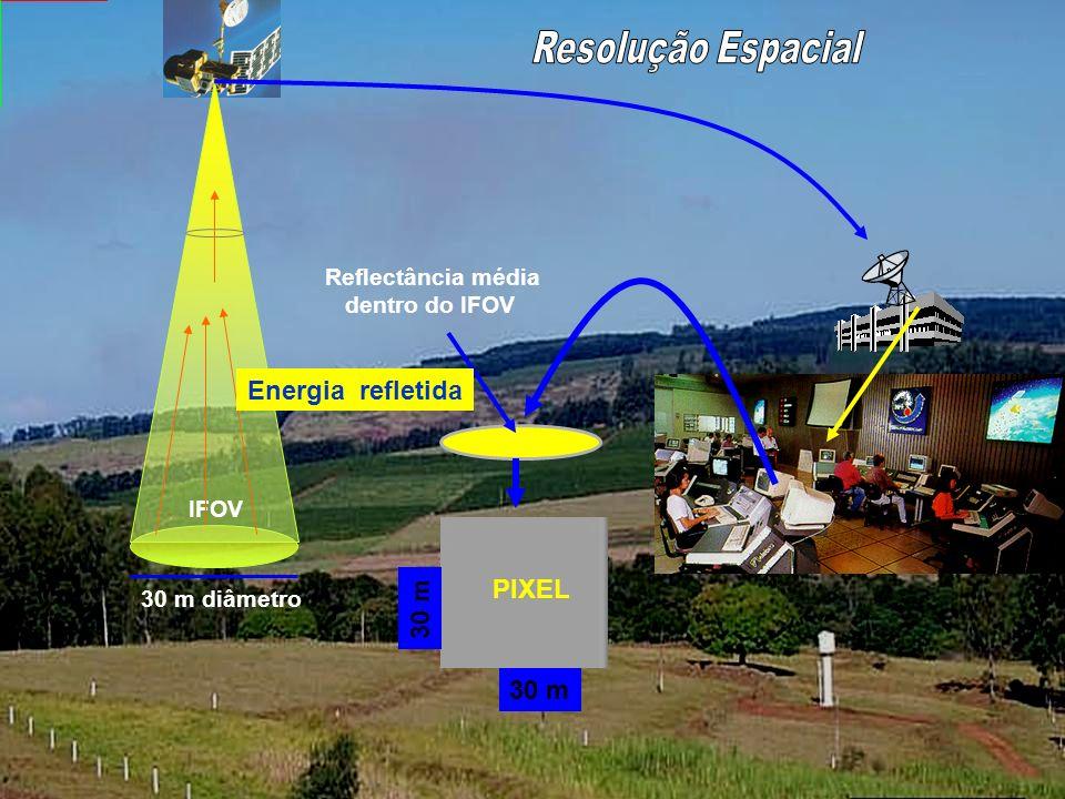 Resolução Espacial Resolução Espacial. Refere-se a área mínima no terreno vista pelo sistema.