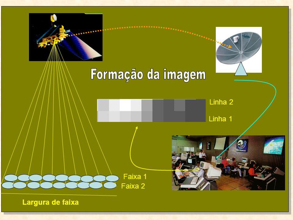 Formação da imagem Linha 2 Linha 1 Faixa 1 Faixa 2 Largura de faixa