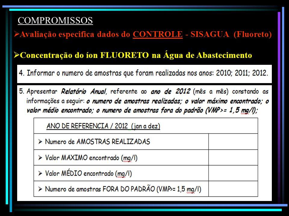 COMPROMISSOS Avaliação especifica dados do CONTROLE - SISAGUA (Fluoreto) Concentração do íon FLUORETO na Água de Abastecimento.