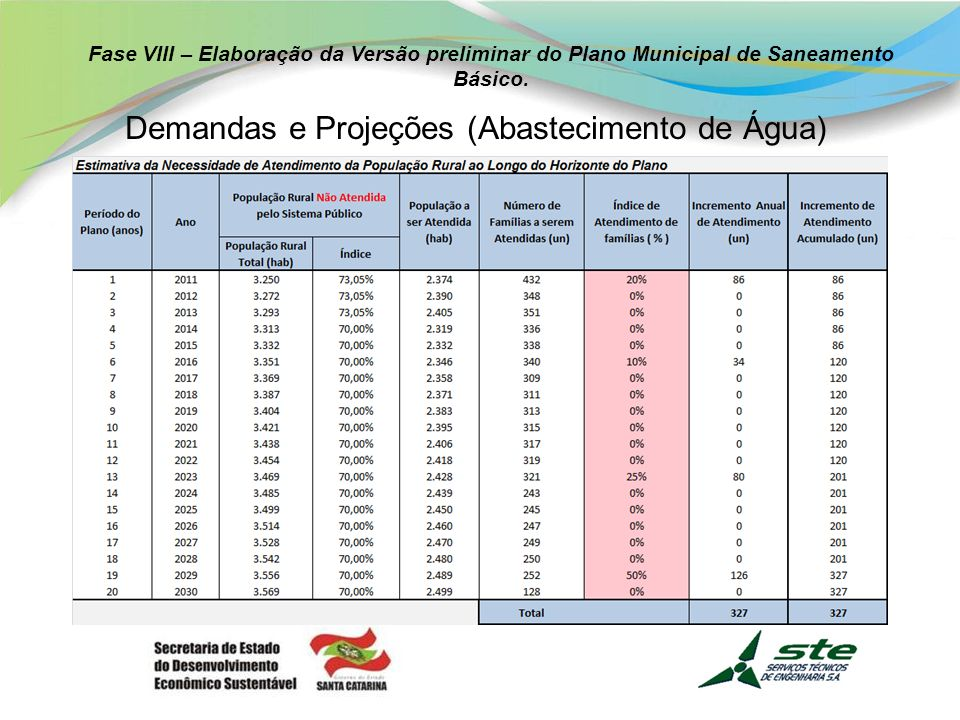 Demandas e Projeções (Abastecimento de Água)