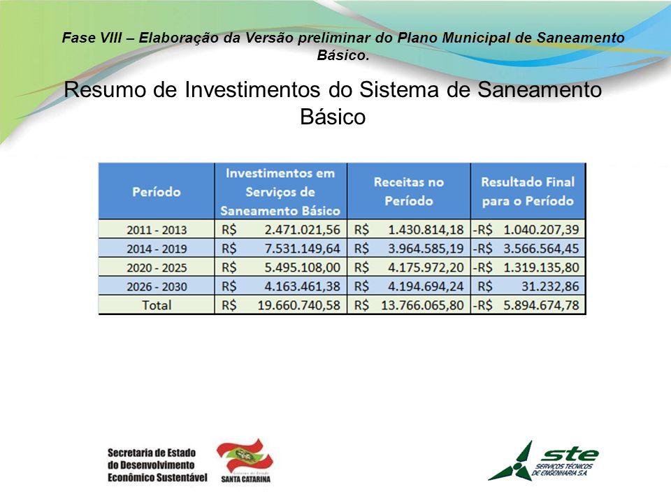 Resumo de Investimentos do Sistema de Saneamento Básico