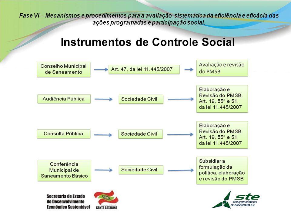 Instrumentos de Controle Social