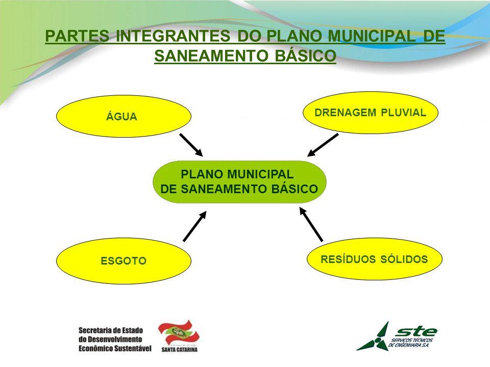 PARTES INTEGRANTES DO PLANO MUNICIPAL DE SANEAMENTO BÁSICO