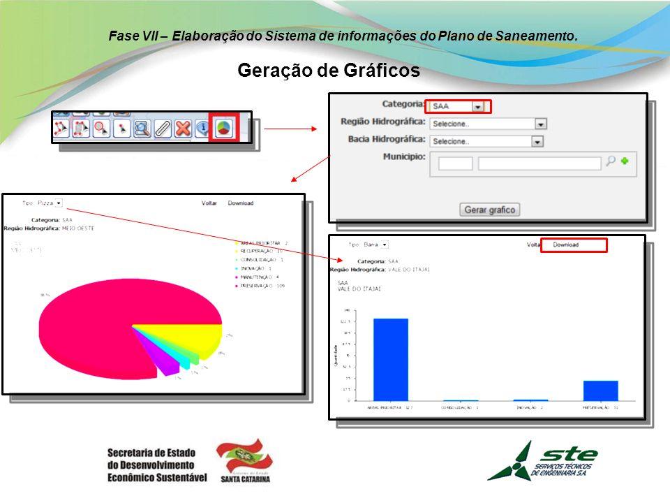 Fase VII – Elaboração do Sistema de informações do Plano de Saneamento.