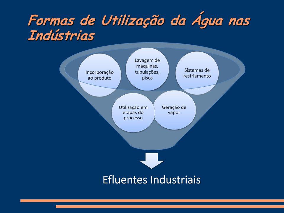 Formas de Utilização da Água nas Indústrias