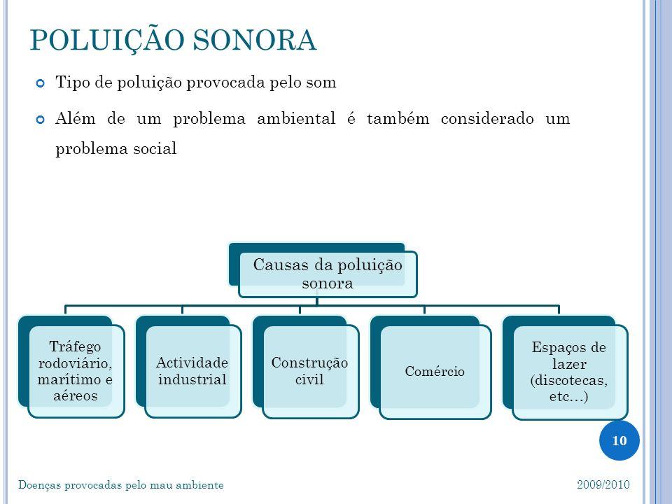 POLUIÇÃO SONORA Tipo de poluição provocada pelo som
