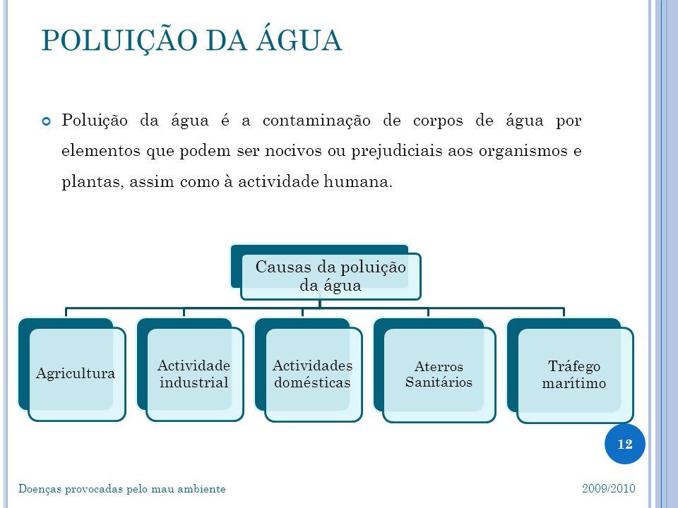 POLUIÇÃO DA ÁGUA Causas da poluição da água