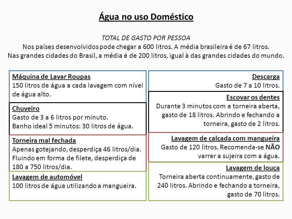 TOTAL DE GASTO POR PESSOA