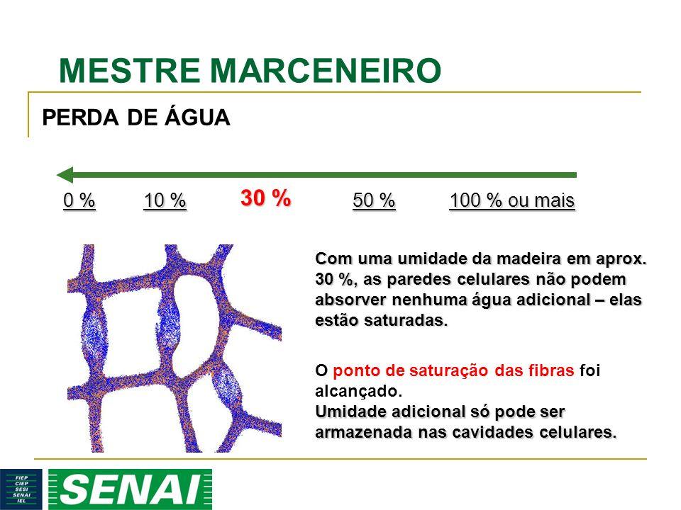 PERDA DE ÁGUA 30 % 0 % 10 % 50 % 100 % ou mais