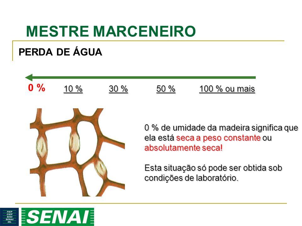 PERDA DE ÁGUA 0 % 10 % 30 % 50 % 100 % ou mais