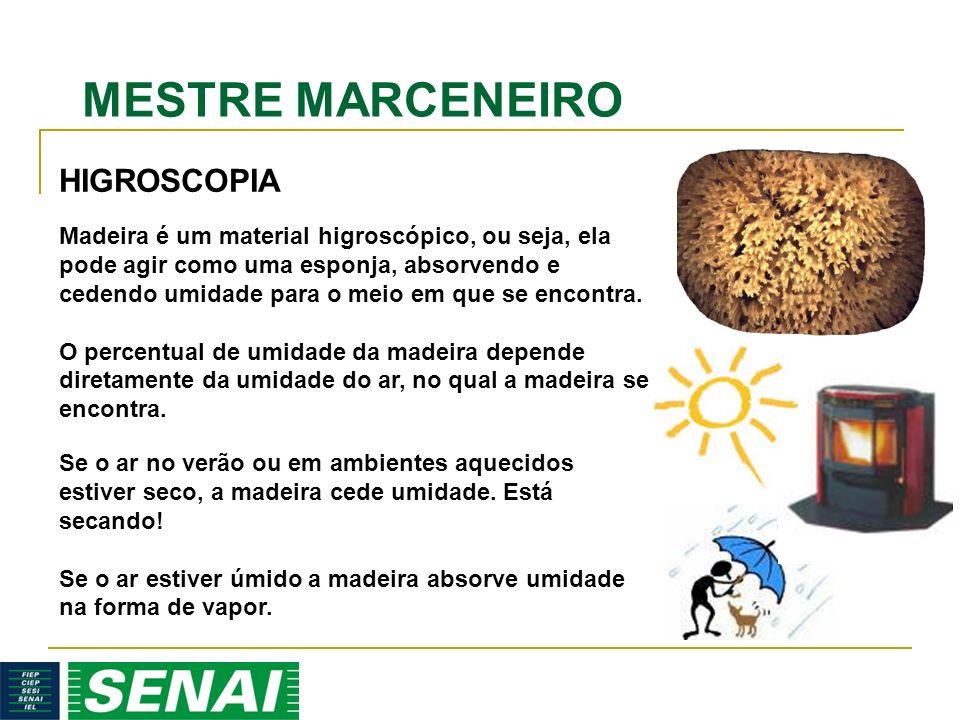 HIGROSCOPIA Madeira é um material higroscópico, ou seja, ela pode agir como uma esponja, absorvendo e cedendo umidade para o meio em que se encontra.