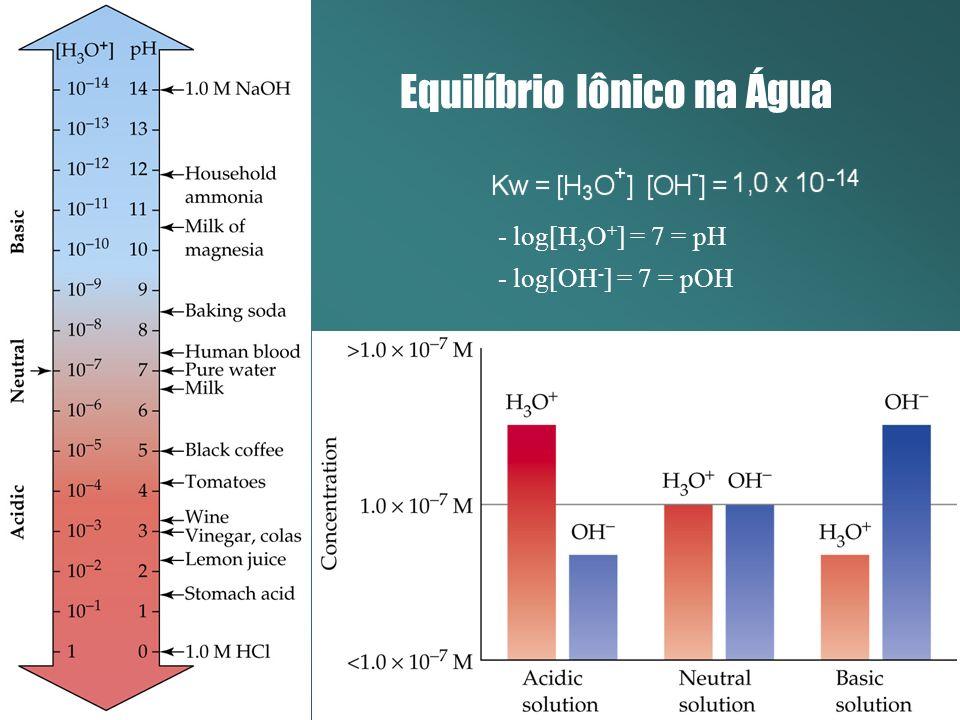 Equilíbrio Iônico na Água