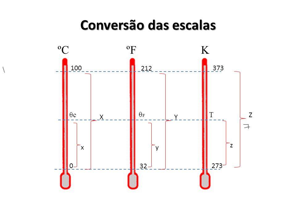 Conversão das escalas ºC ºF K 100 212 373 θc θF T Z X Y z x y 32 273
