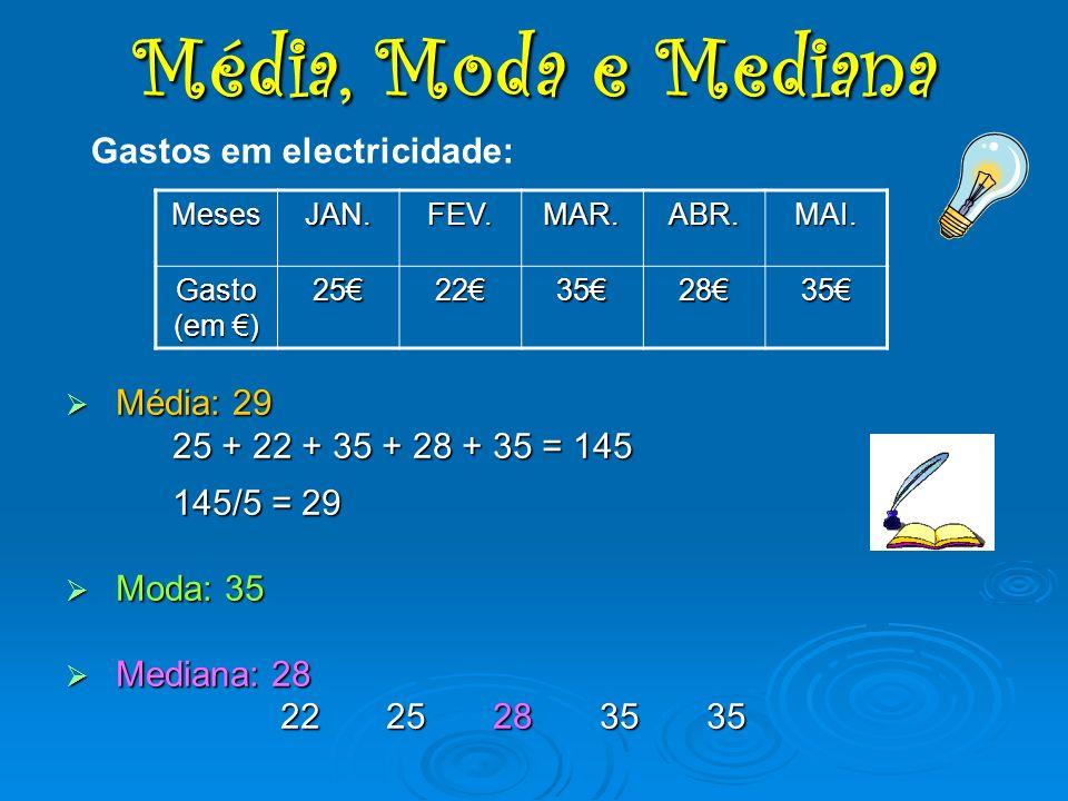 Média, Moda e Mediana Gastos em electricidade: Média: 29