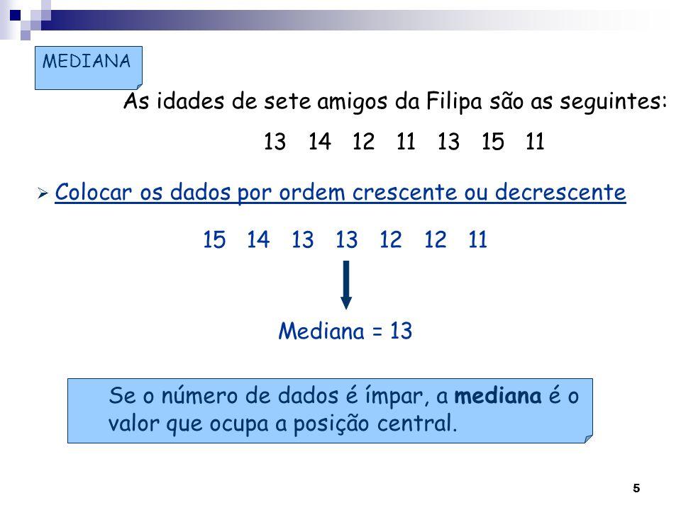 As idades de sete amigos da Filipa são as seguintes: