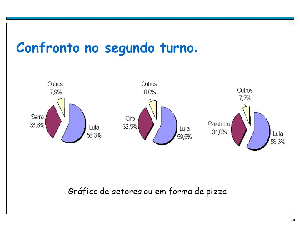 Gráfico de setores ou em forma de pizza