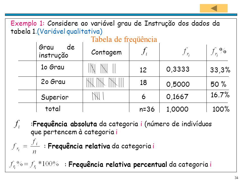 Exemplo 1: Considere ao variável grau de Instrução dos dados da tabela 1.(Variável qualitativa)