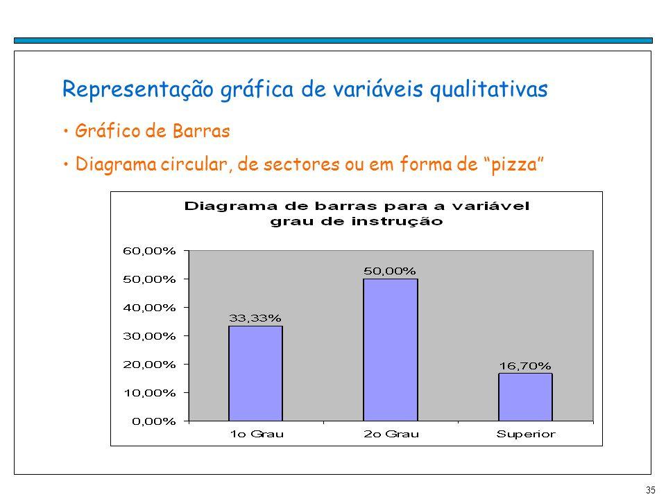 Representação gráfica de variáveis qualitativas