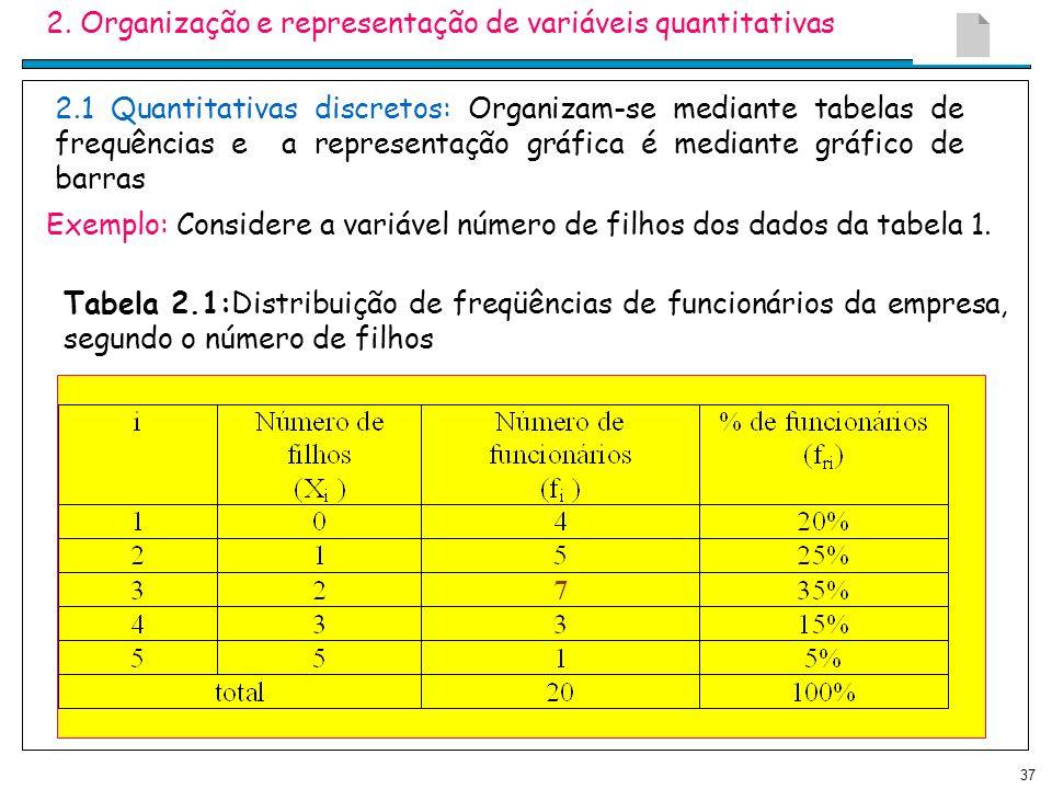2. Organização e representação de variáveis quantitativas