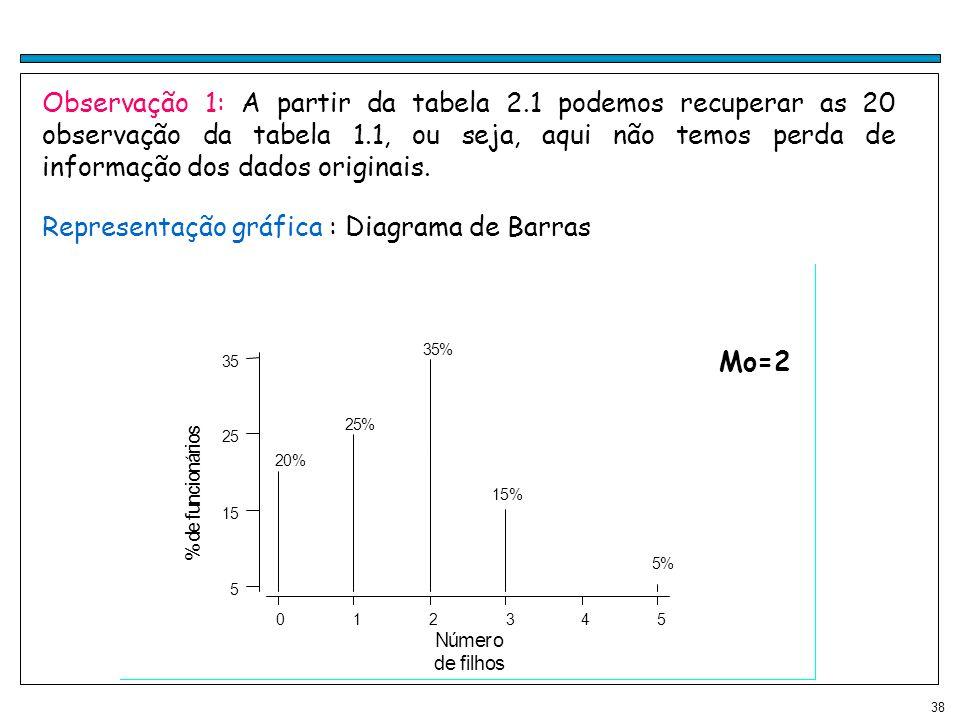 Representação gráfica : Diagrama de Barras