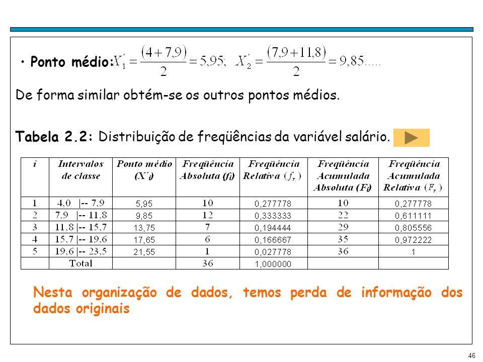 Ponto médio: De forma similar obtém-se os outros pontos médios. Tabela 2.2: Distribuição de freqüências da variável salário.