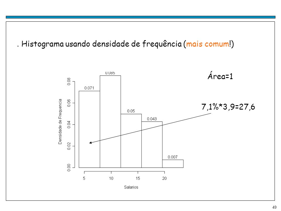 . Histograma usando densidade de frequência (mais comum!)