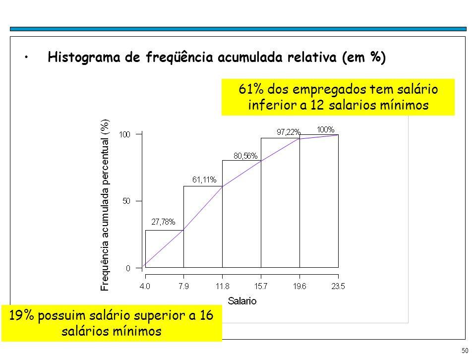 Histograma de freqüência acumulada relativa (em %)