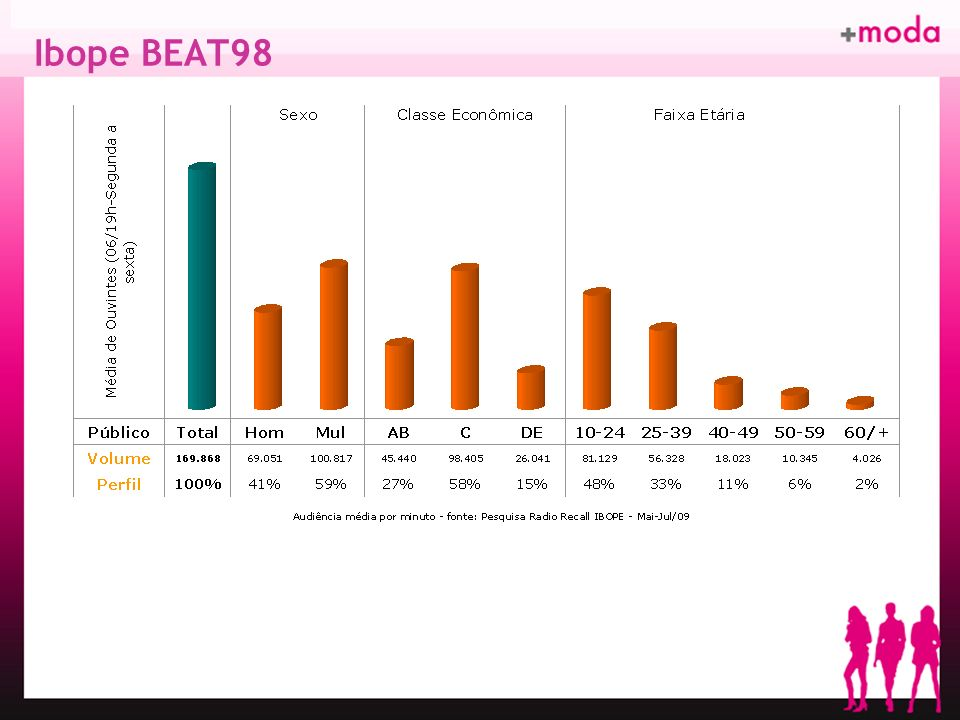 Ibope BEAT98 15