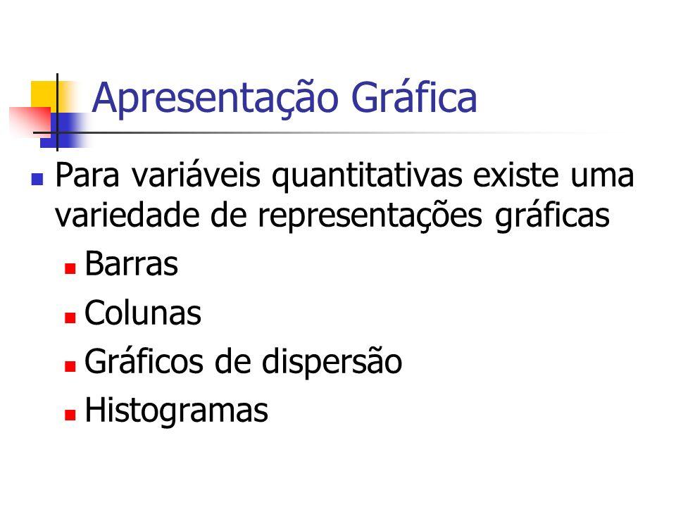 Apresentação Gráfica Para variáveis quantitativas existe uma variedade de representações gráficas. Barras.