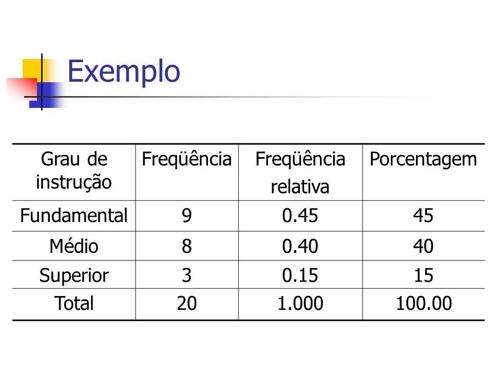 Exemplo Grau de instrução Freqüência relativa Porcentagem Fundamental