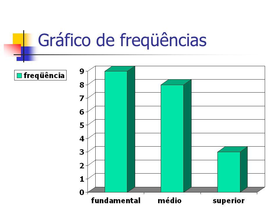 Gráfico de freqüências