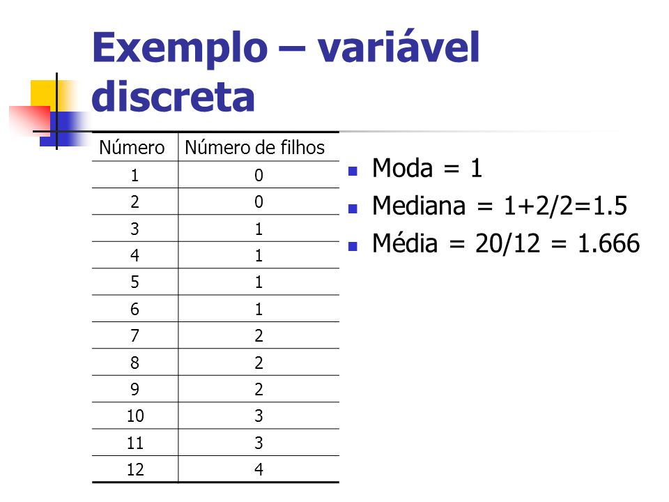 Exemplo – variável discreta
